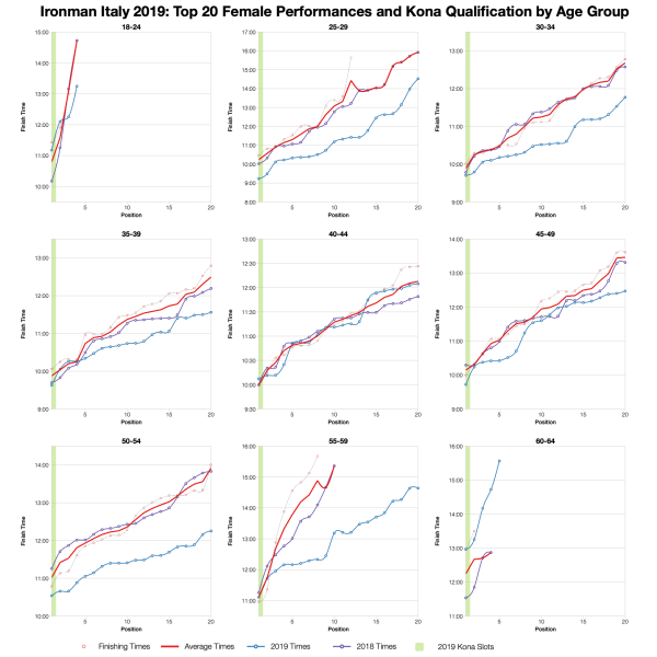 Top Twenty Female Performances and Kona Qualification by Age Group at Ironman Italy Emilia-Romagna 2019