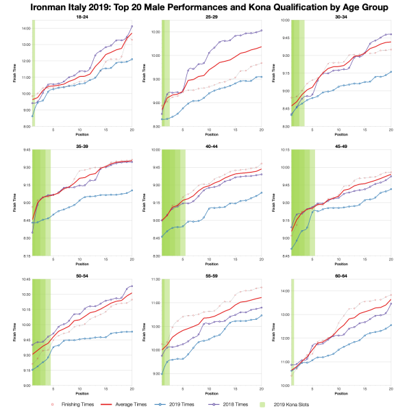 Top Twenty Male Performances and Kona Qualification by Age Group at Ironman Italy Emilia-Romagna 2019