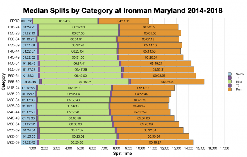 Median Splits by Age Group at Ironman Maryland 2014-2018