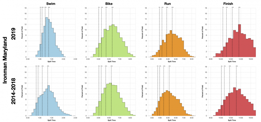 Distribution of Finisher Splits at Ironman Maryland 2019 Compared with 2014-2018
