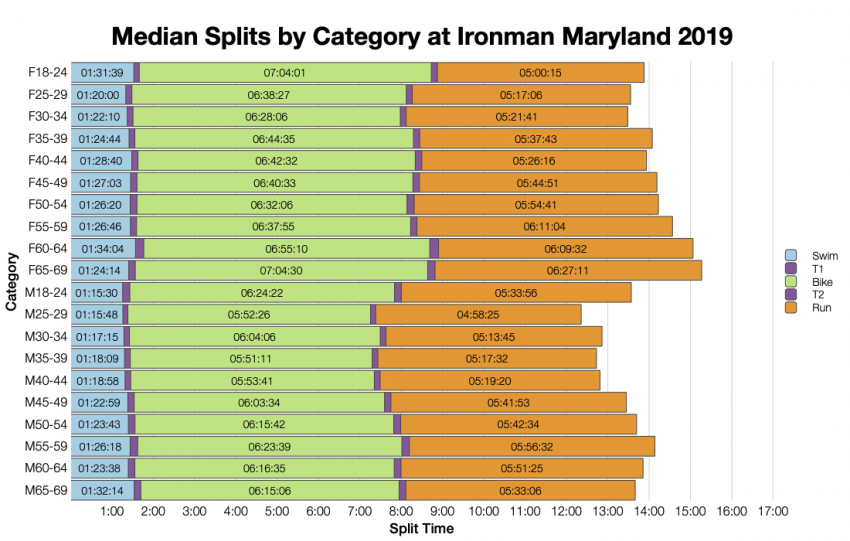 Median Splits by Age Group at Ironman Maryland 2019