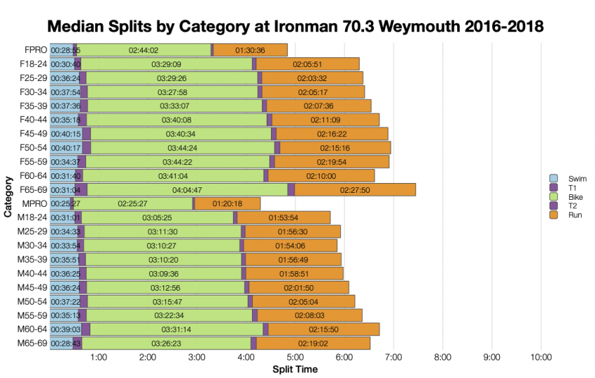 Median Splits by Age Group at Ironman 70.3 Weymouth 2016-2018