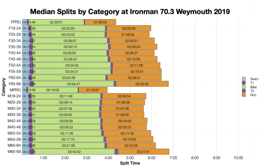 Median Splits by Age Group at Ironman 70.3 Weymouth 2019