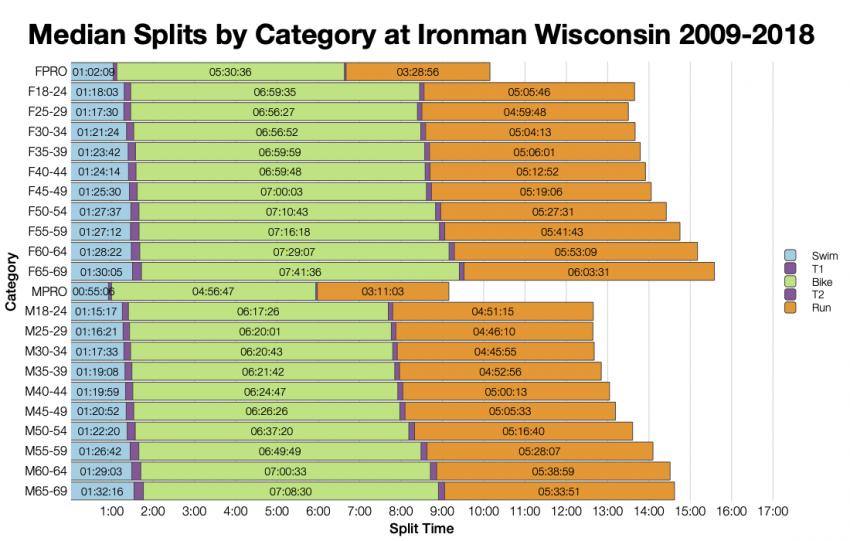 Median Splits by Age Group at Ironman Wisconsin 2009-2018