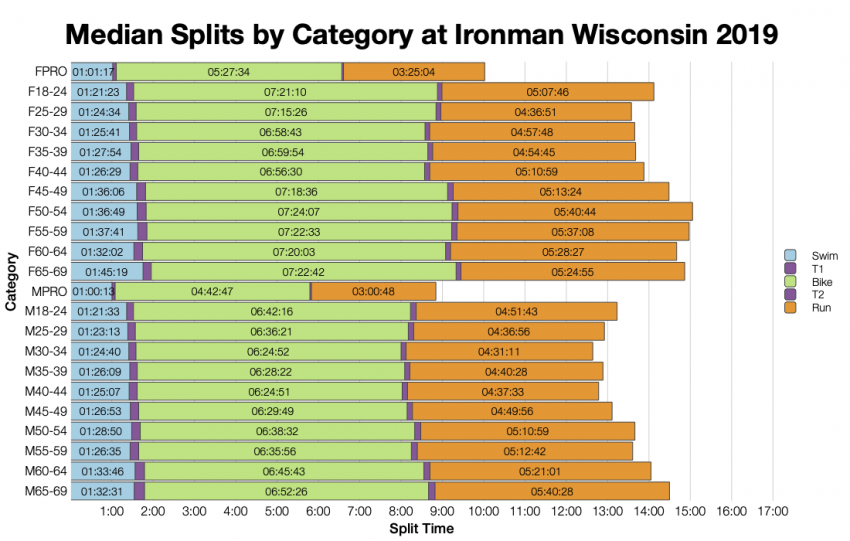 Median Splits by Age Group at Ironman Wisconsin 2019