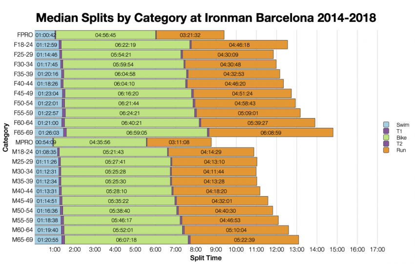 Median Splits by Age Group at Ironman Barcelona 2014-2018