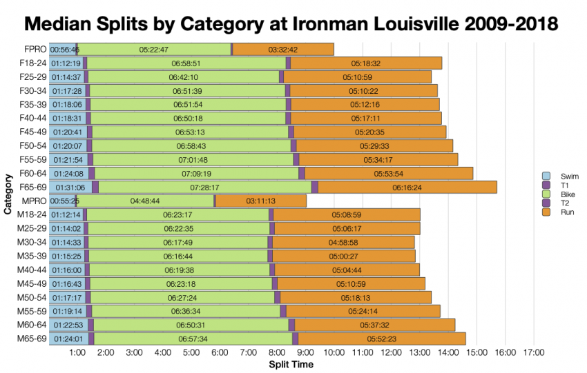 Median Splits by Age Group at Ironman Louisville 2009-2018