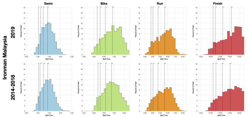 Distribution of Finisher Splits at Ironman Malaysia 2019 Compared with 2014-2018