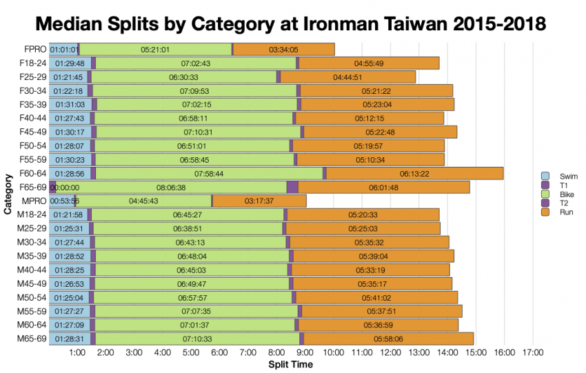 Median Splits by Age Group at Ironman Taiwan 2015-2018