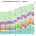 Athlete Nationalities at the Ironman World Championship