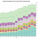 Athlete Nationalities at the Ironman World Championship
