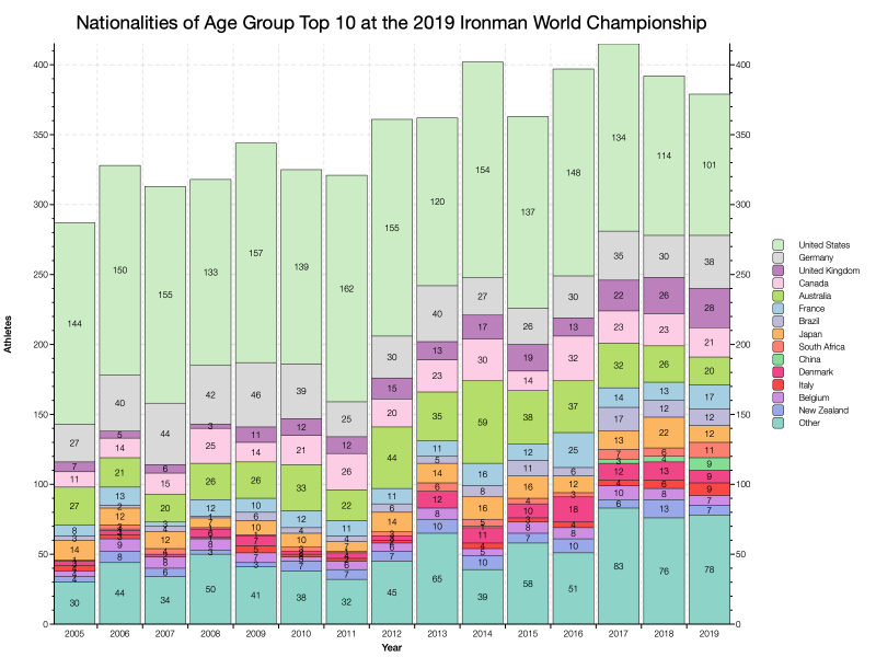 Nationalities of Age Group Top 10 at the 2019 Ironman World Championship as Percentage of Field