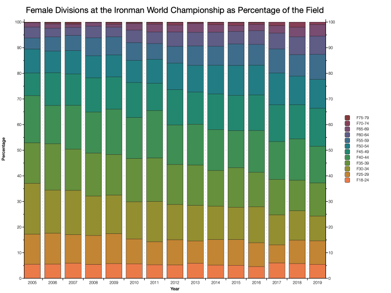 Female Divisions at the Ironman World Championship as Percentage of the Field