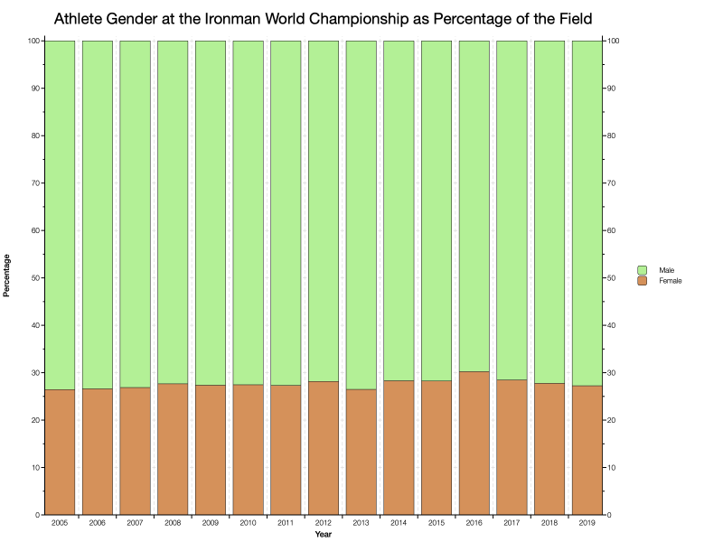 Athlete Gender at the Ironman World Championship as Percentage of the Field