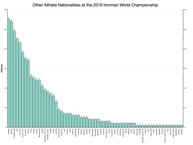Other Athlete Nationalities at the 2019 Ironman World Championship