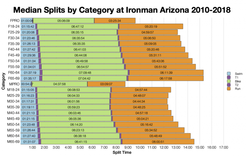 Median Splits by Age Group at Ironman Arizona 2010-2018