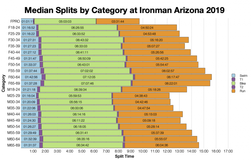Median Splits by Age Group at Ironman Arizona 2019