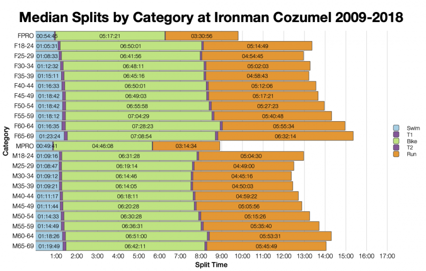Median Splits by Age Group at Ironman Cozumel 2009-2018
