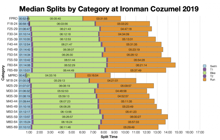Median Splits by Age Group at Ironman Cozumel 2019