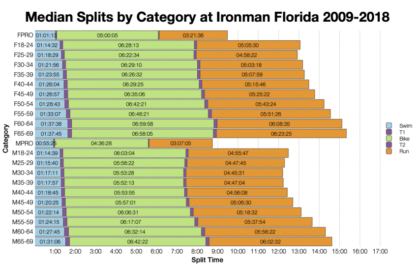 Median Splits by Age Group at Ironman Florida 2009-2018
