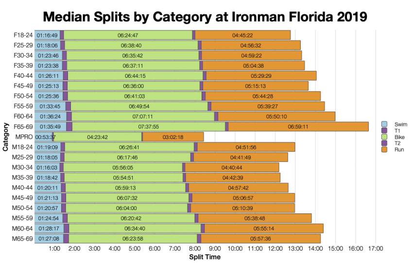 Median Splits by Age Group at Ironman Florida 2019