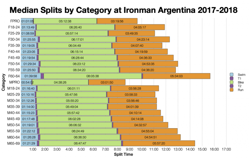 Median Splits by Age Group at Ironman Argentina 2017-2018