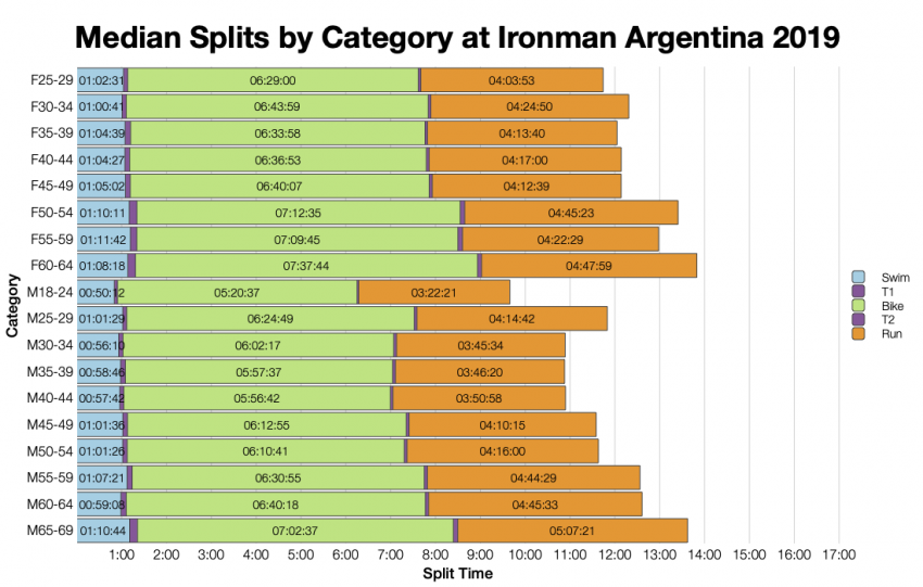 Median Splits by Age Group at Ironman Argentina 2019
