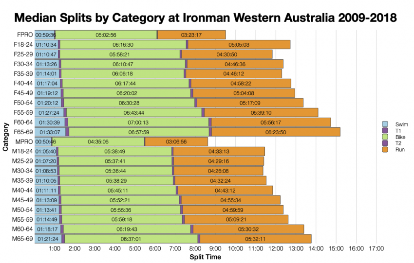 Median Splits by Age Group at Ironman Western Australia 2009-2018