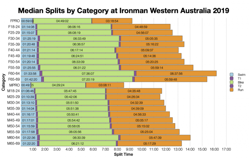 Median Splits by Age Group at Ironman Western Australia 2019
