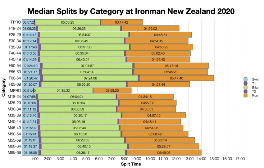 Median Splits by Age Group at Ironman New Zealand 2020