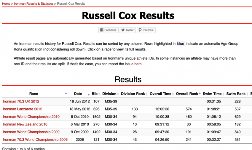 Ironman Results and Statistics Athlete Results Page